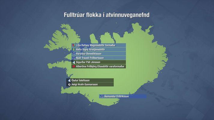 Meirihluti atvinnuveganefndar er allur skipaður þingmönnum úr norðurkjördæmunum.