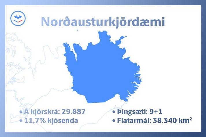 Norðausturkjördæmi er víðfeðmasta kjördæmið.