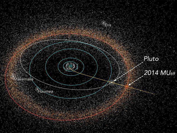 Mynd sem sýnir ferðalag New Horizons. Jörðin er um það bil fyrir miðju myndar.
