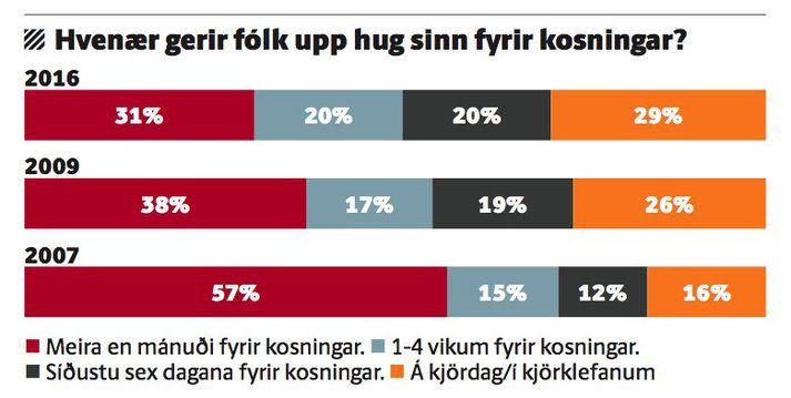 Myndin sýnir þróun á því hvenær kjósendur gera upp hug sinn samkvæmt mælingum Gallup.