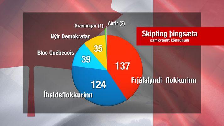 Skipting þingsæta samkvæmt meðaltali skoðanakannana.