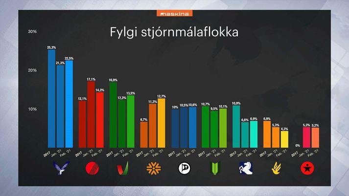 Niðurstöður könnunar Masíknu sem var gerð fyrir fréttastofu Stöðvar 2, Bylgjunnar og Vísis á dögunum 5. til 12. febrúar.