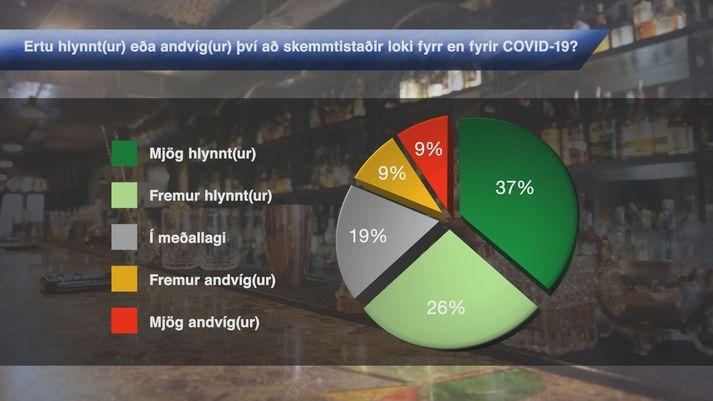 Flestir vilja að framvegis verði skemmtistaðir opnir skemur en fyrir heimsfaraldur.