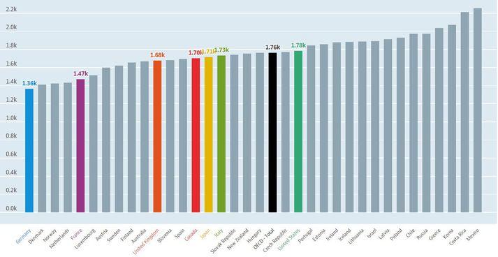 Íslendingar vinna 1487 klukkustundir að meðaltali á ári samkvæmt tölum Hagstofunnar fyrir árið 2017.